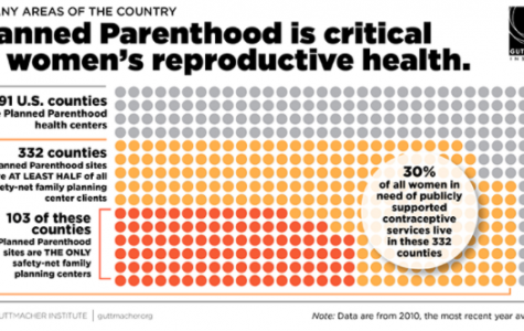 The defunding of planned parenthood defined
